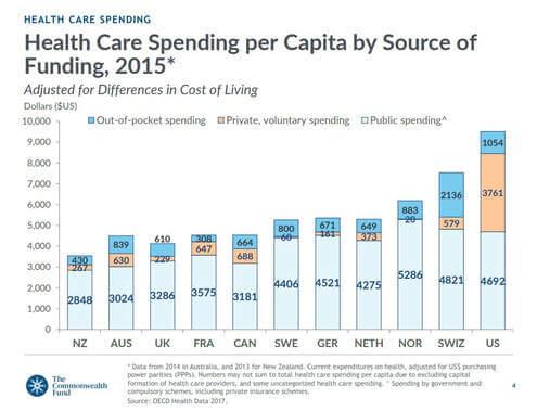 spending-per-capita